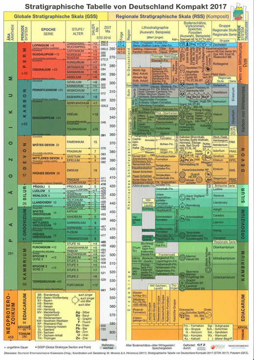 Stratigraphic Table of Germany Compact 2017